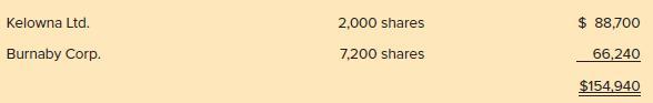 Kelowna Ltd. 2,000 shares $ 88,700 Burnaby Corp. 7,200 shares 66,240 $154,940