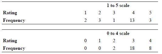 1 to 5 scale Rating 2 3 4 Frequency 3 1 13 3 0 to 4 scale Rating 1 4 Frequency 2 18 8 3. 2. 1. 2.