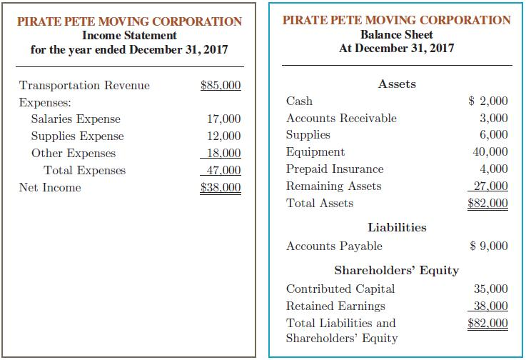 PIRATE PETE MOVING CORPORATION PIRATE PETE MOVING CORPORATION Income Statement Balance Sheet for the year ended December 31, 2017 At December 31, 2017 Transportation Revenue $85,000 Assets Expenses: Cash $ 2,000 Salaries Expense 17,000 Accounts Receivable 3,000 Supplies Expense 12,000 Supplies 6,000 Other Expenses 18.000 Equipment 40,000 Prepaid Insurance Remaining