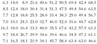 6.3 14.0 8.9 21.6 40.6 51.2 50.5 69.4 42.4 68.3 8.5 12.4 18.0 30.4 31.4 51.3 47.5 49.4 54.6 63.5 7.7 12.8 18.8 25.5 28.0