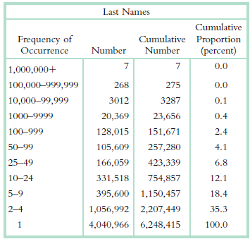 Last Names Cumulative Cumulative Proportion Number Frequency of Number (percent) Occurrence 0.0 1,000,000+ 100,000–999