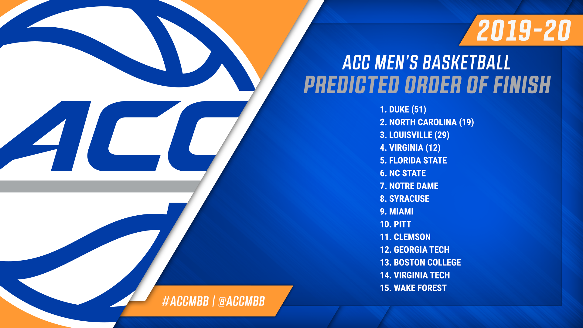 Duke Tabbed As Preseason Acc Mbb Favorite Atlantic Coast