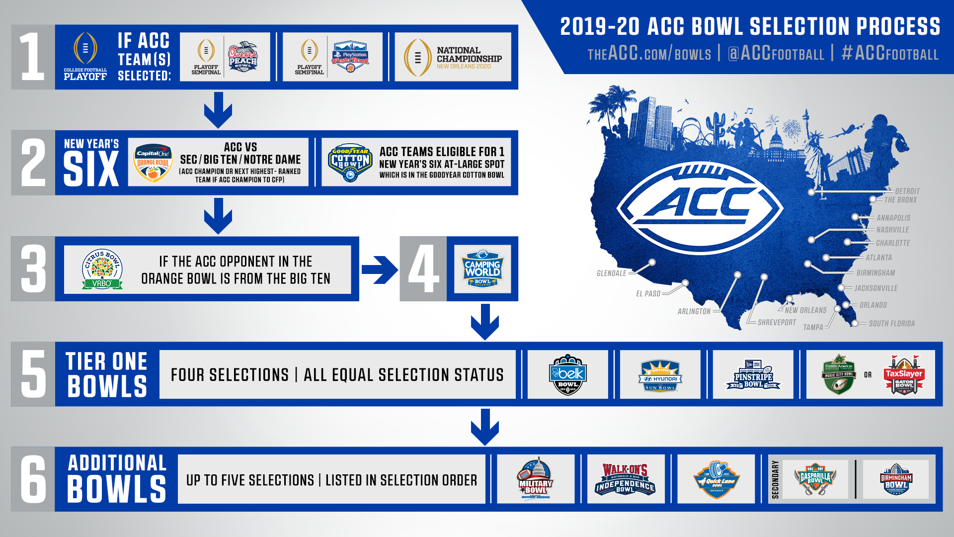 When Are Bowl Games Announced 2020.Espn Announces Acc Bowl Game Times And Networks Atlantic