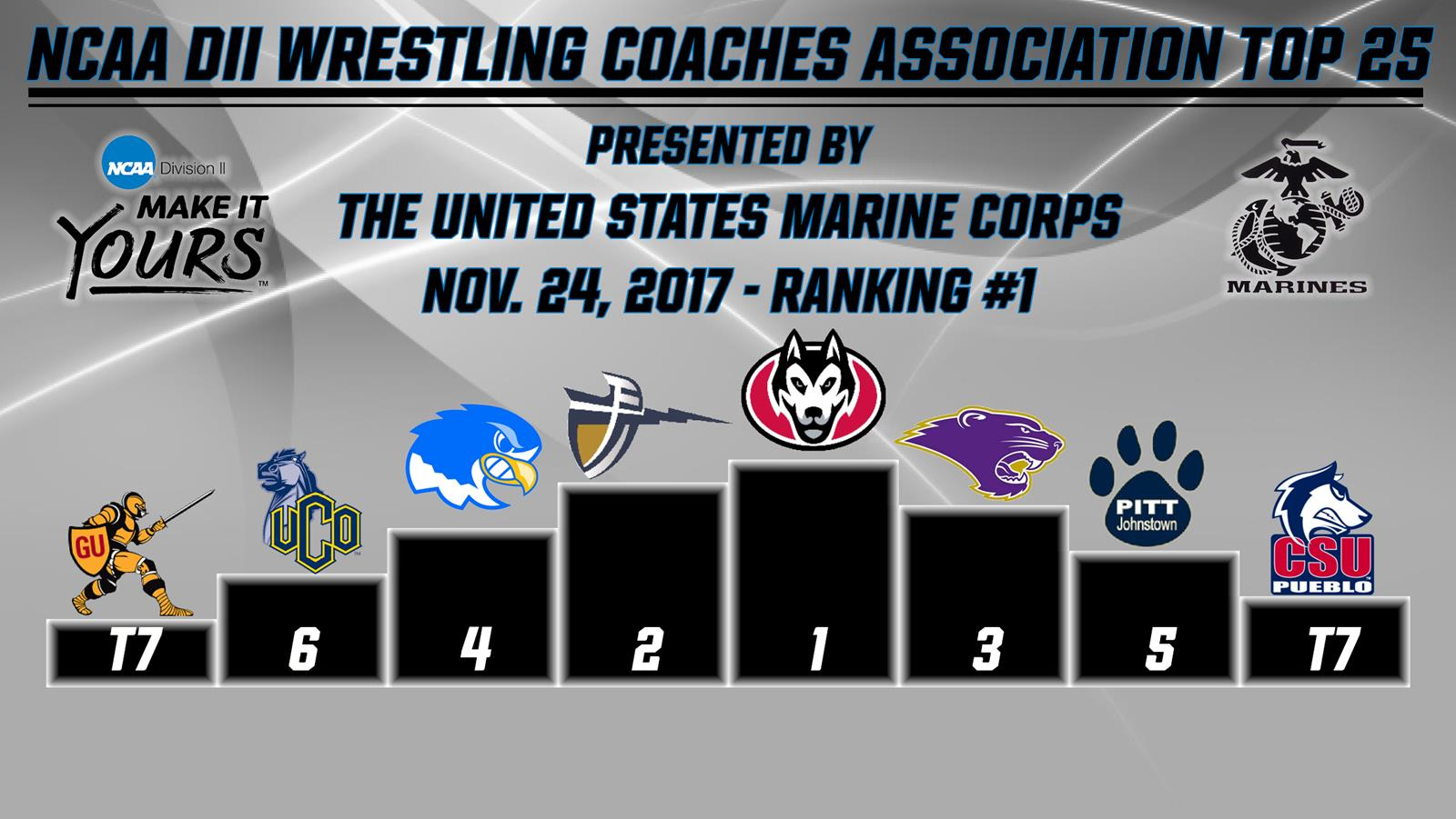 NDC Wrestling Ranked Fourth In NCAA Division II Teacher Holds Top