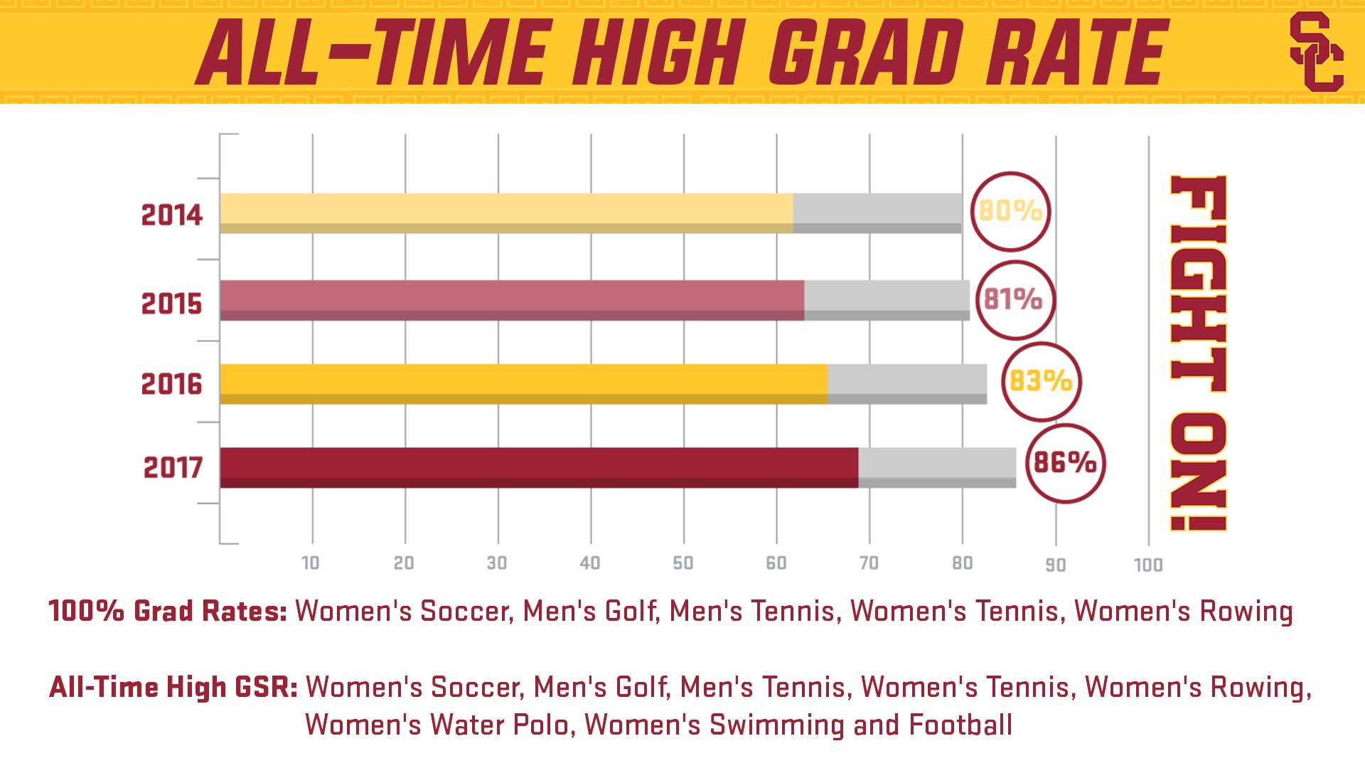 usc athletics graduation success rate hits all time high fourth