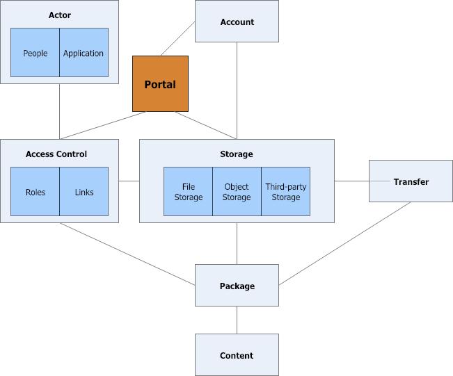 Media Shuttle Relationship Diagram