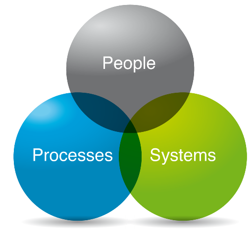 people-processes-systems-small.png
