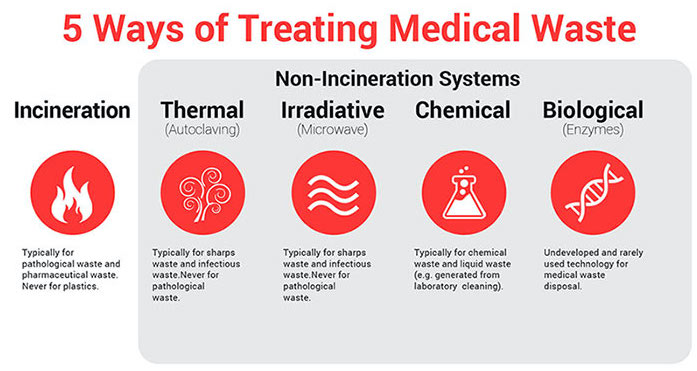 medical-waste-disposal-definitive-guide-infographic2.jpg