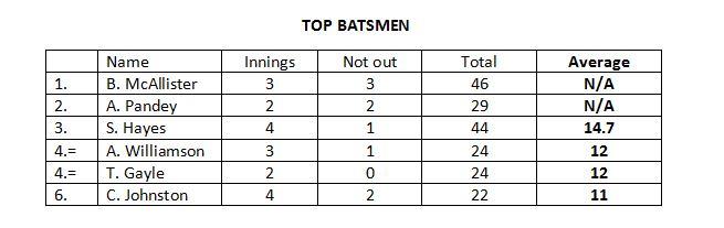 Top Batsman.JPG