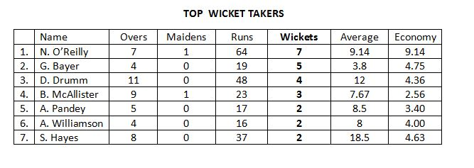 Top Wicket Taker.JPG