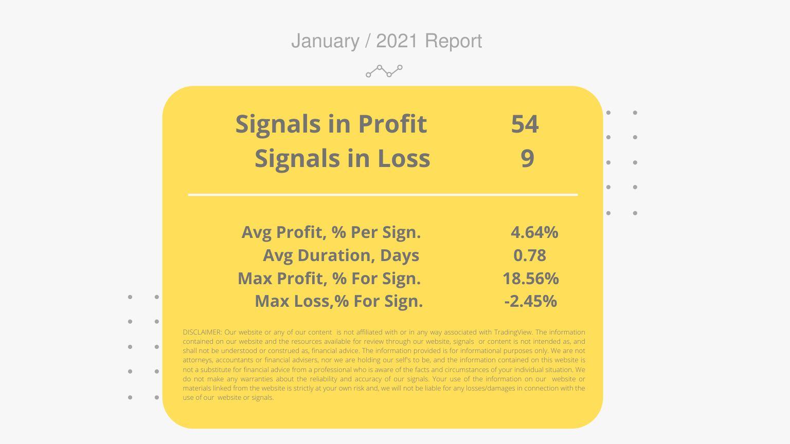 Average Profit, % Per Signal 3.91% Average Duration, Days 3.56 Max Profit, % For Signal 33.17% Max Loss,% For Signal -1.24%.png