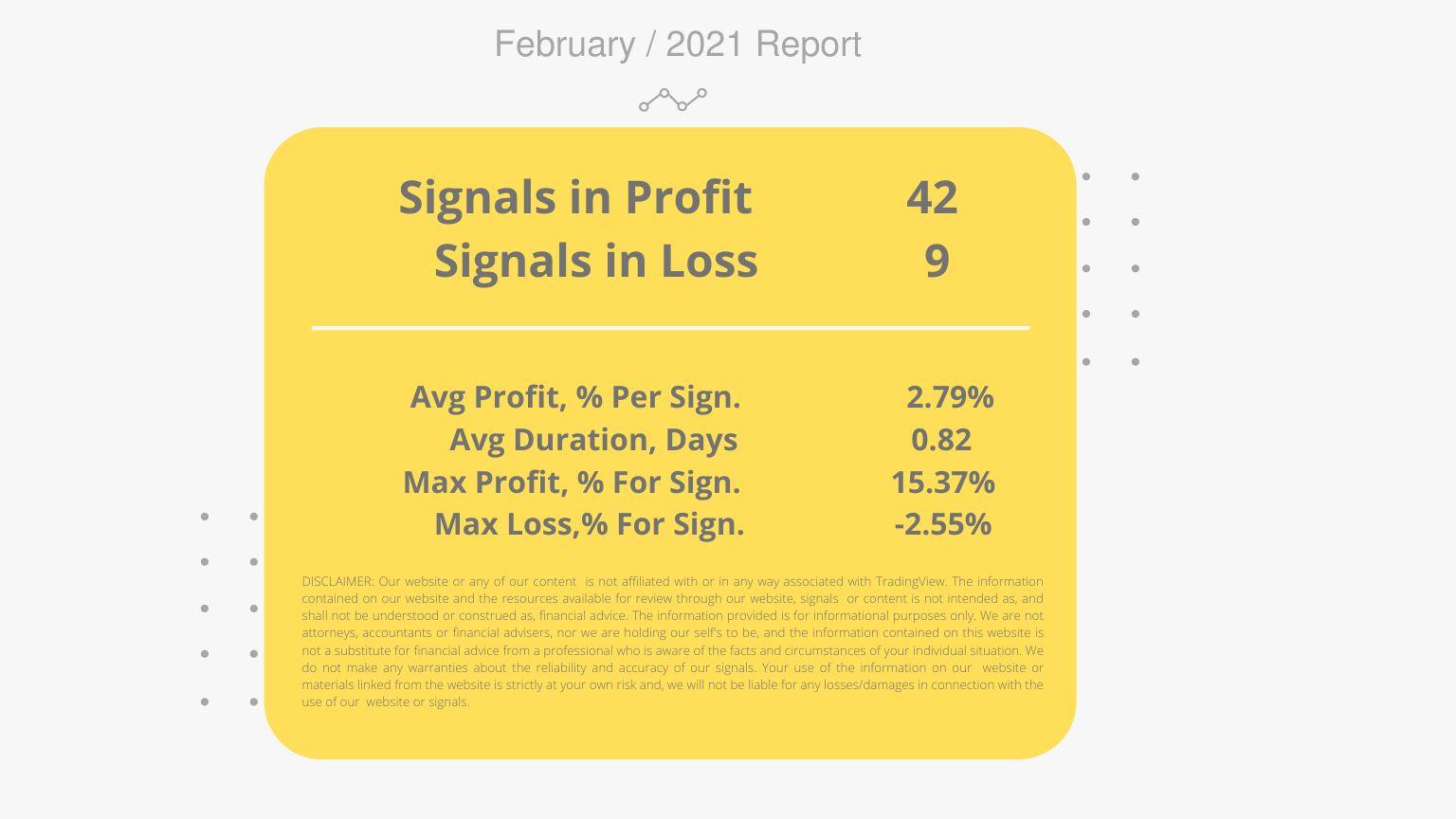 Average Profit, % Per Signal 3.91% Average Duration, Days 3.56 Max Profit, % For Signal 33.17% Max Loss,% For Signal -1.24% (1).png