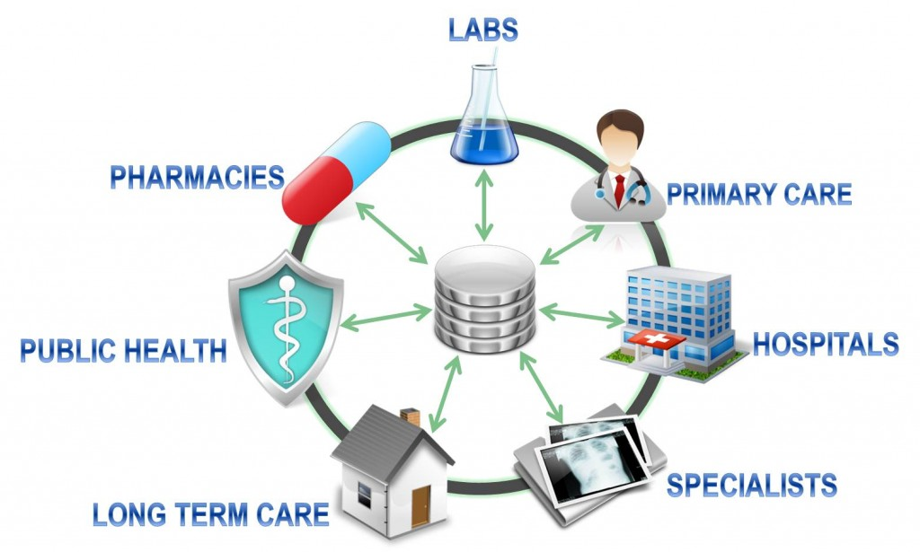 healthcare-interoperability.jpg