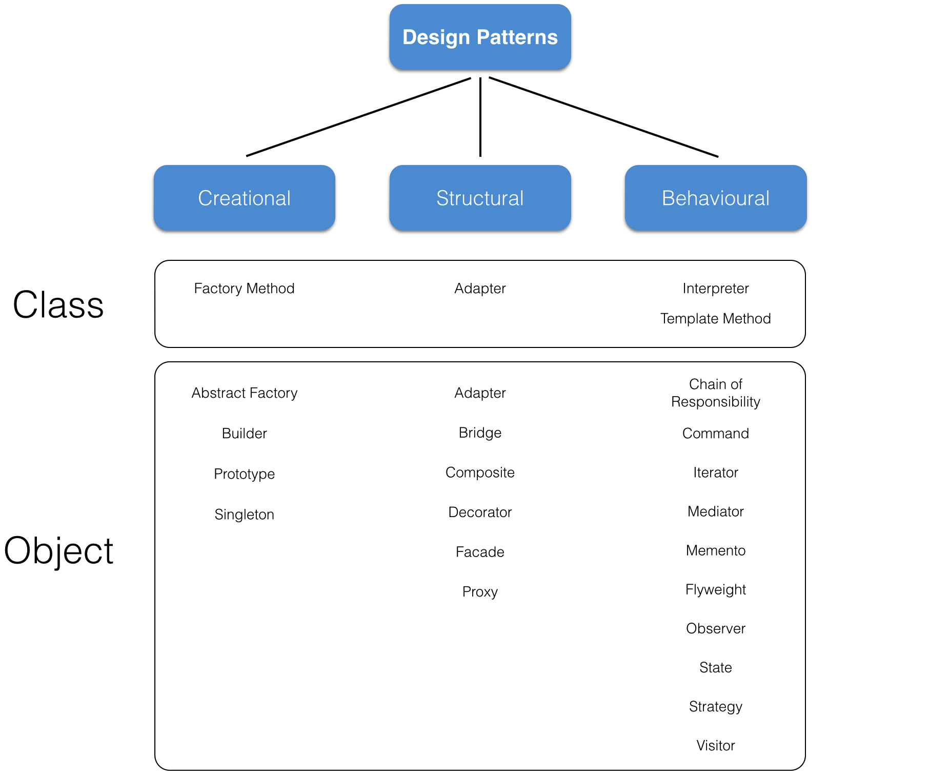 Software Design Patterns in C++ & UML — Hi I'm Simon