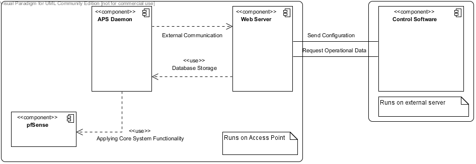 SWAP System Overview