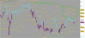 ATR Move | Simpler Trading