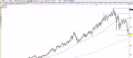 Symmetry: The Power Tool | Simpler Trading