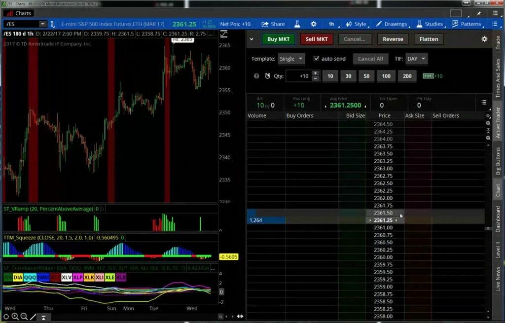 John's Charts - Learn His Core Setups | Simpler Trading