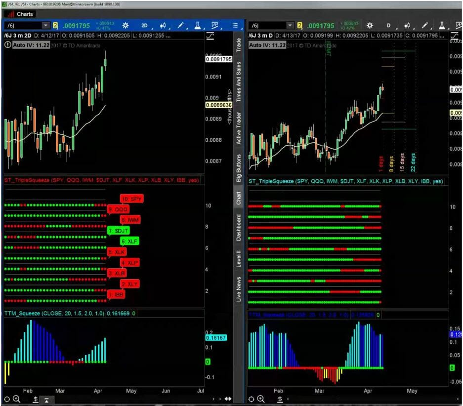 John's Charts - Learn His Core Setups | Simpler Trading