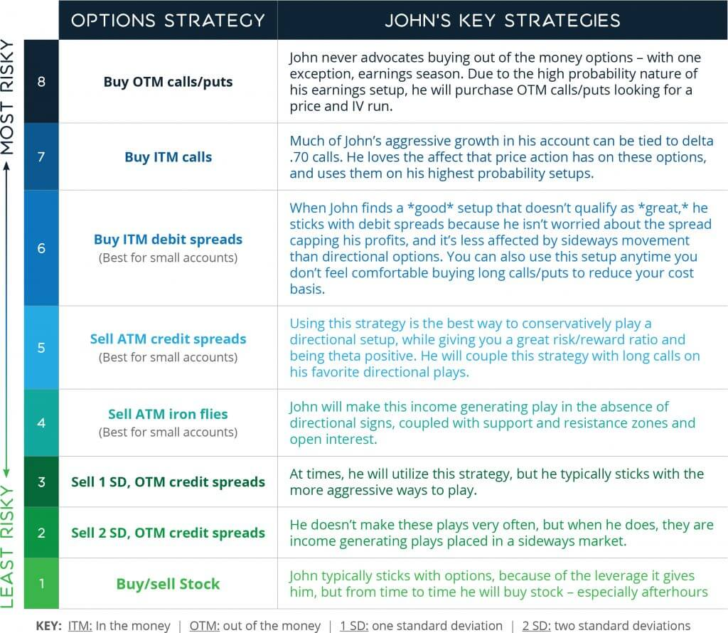 John's Strategy Selection Risk Gauge