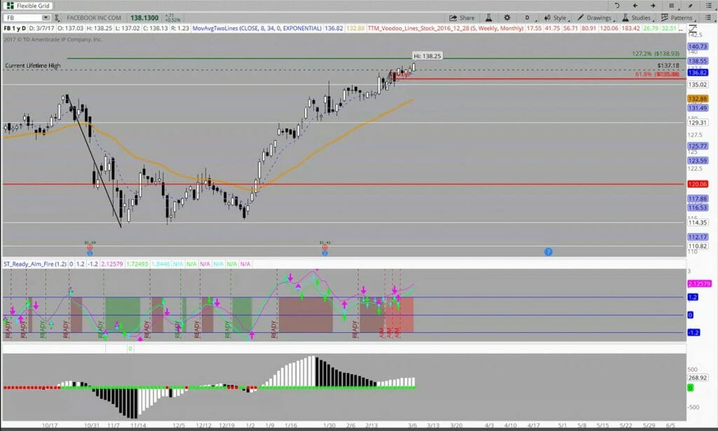 Henry's Charts — His Core Setups | Simpler Trading