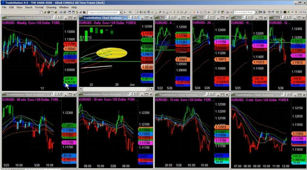 Raghee's Chart Setup | Simpler Trading