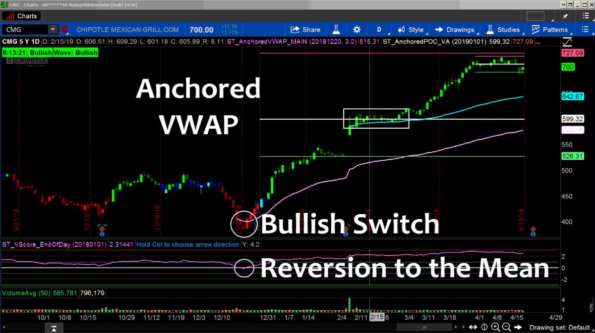anchored-vwap