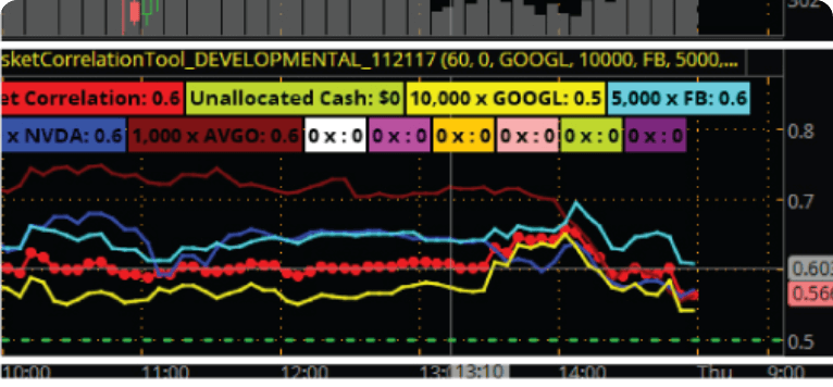 The Power Correlations Indicator