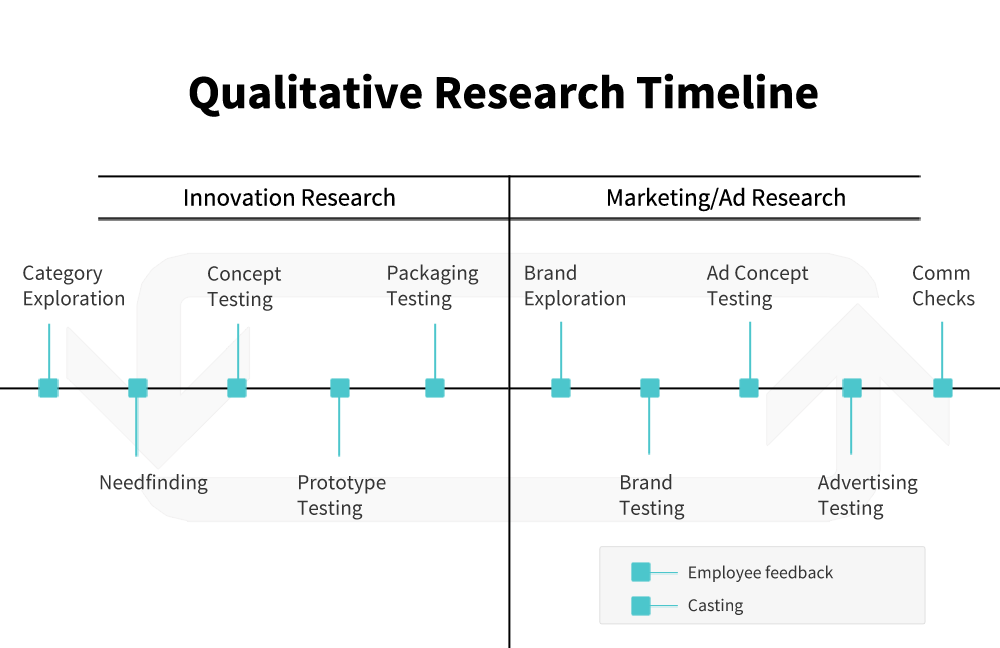 research capstone paper timelines Capstone report services when it comes to capstone research reports and mba capstone papers in all fields on a variety of different timelines.
