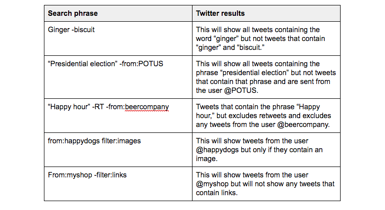 Twitter search exclusions
