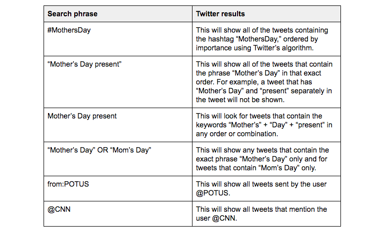 Twitter search guide