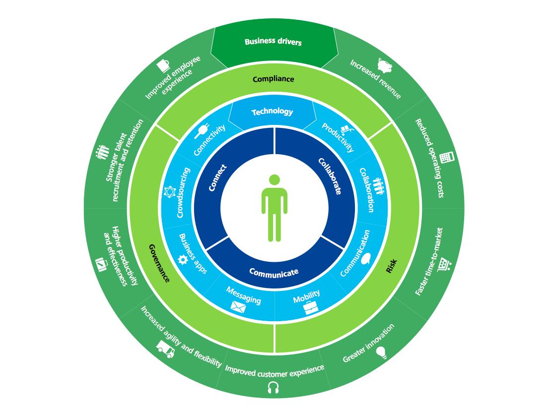 HR employee chart