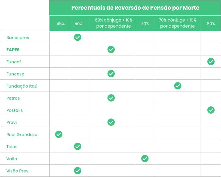 Tabela Percentuais