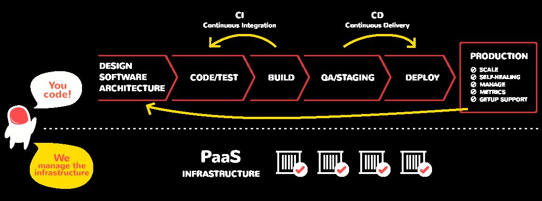 ilustracao ciclo de producao