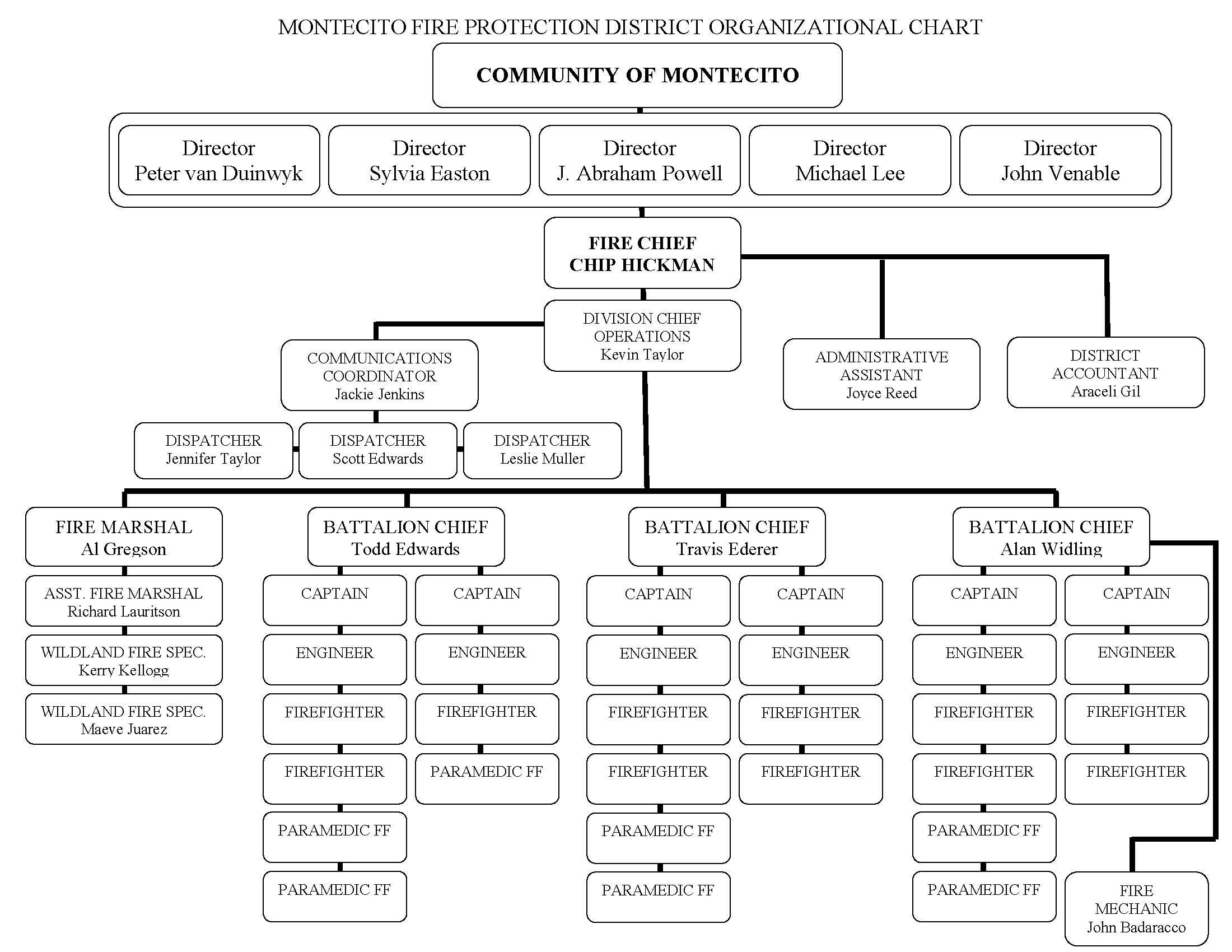 Montecito Fire Department Organizational Chart Montecito Fire – Fire Department Organizational Chart