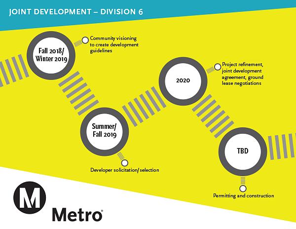 esgdfh metro infographic