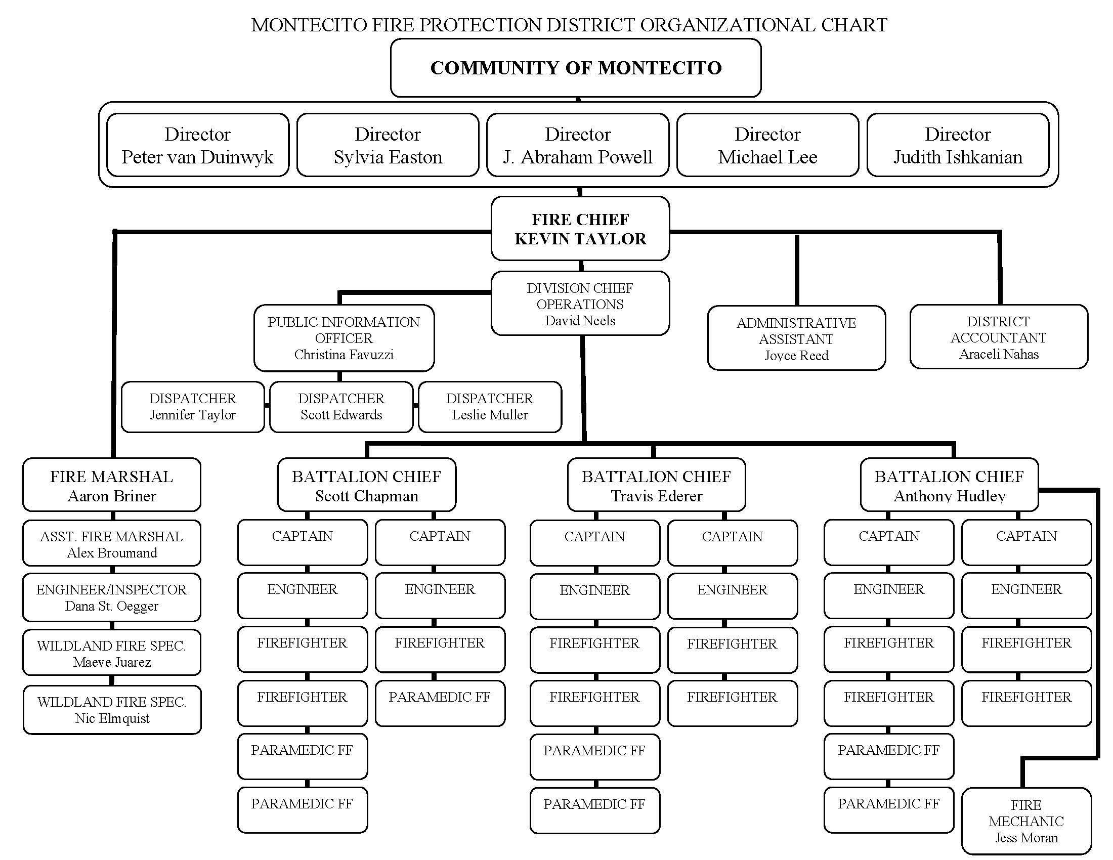 2021_05_14_Org_Chart