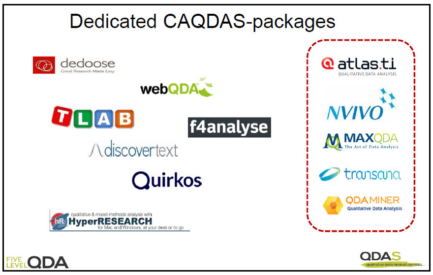 Dedicated Computer Assisted Qualitative Data AnalysiS (CAQDAS) packages