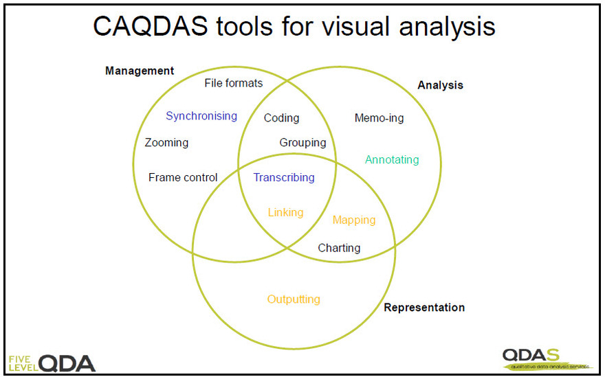 Overlapping tools for management, analysis and representation of visual data provided by CAQDAS packages