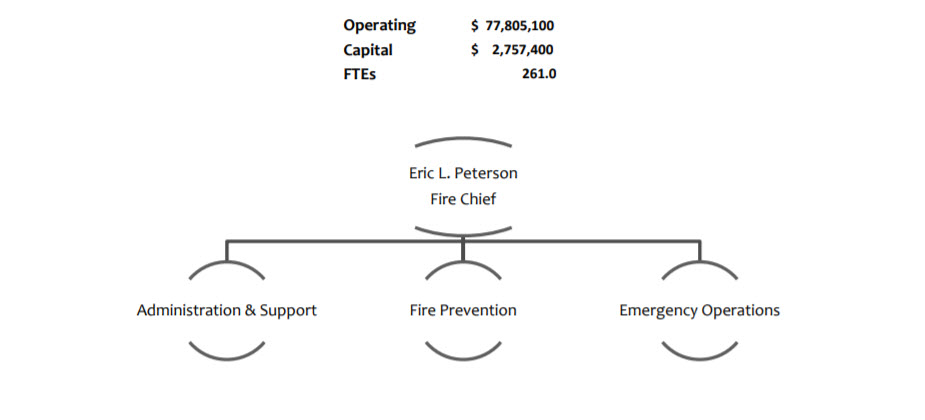 County of Santa Barbara Recommended Budget 2017-2019 – Fire Department Chart