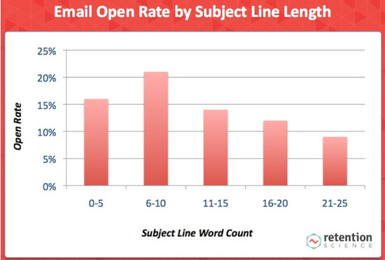 Keep Email Subject Lines Brief