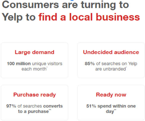 Yelp Converts Visitors to Clients