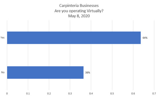 Chart-Are-You-Operating-Your-Business-Virturally