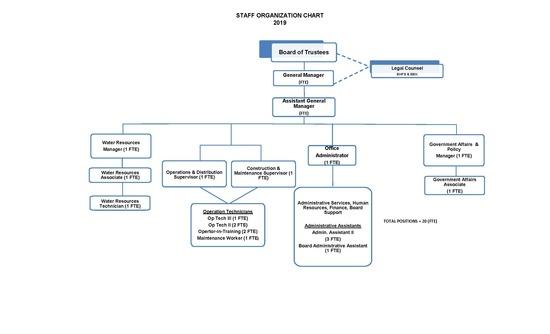 2020 07 Organizational Chart
