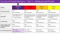 Santa Barbara County moves to Purple Tier