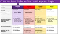 Santa Barbara County moves to Purple Tier