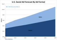Social Media Advertising: Study Predicts an Upcoming Boom