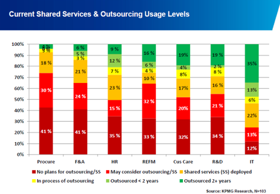 How medical device companies are outsourcing and making it work.