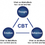 Public Speaking Anxiety - Can Cognitive Behavioral Therapy Help?
