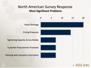 Source: �3PL CEO Perspective,� presentation by Dr. Robert Lieb, Northeastern University, CSCMP Annual Conference, 2012